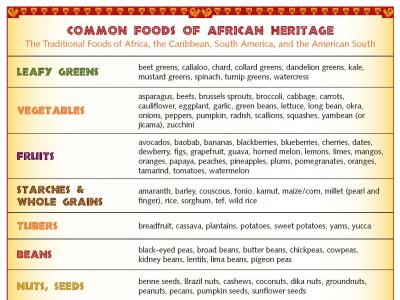 Common Foods of African Heritage