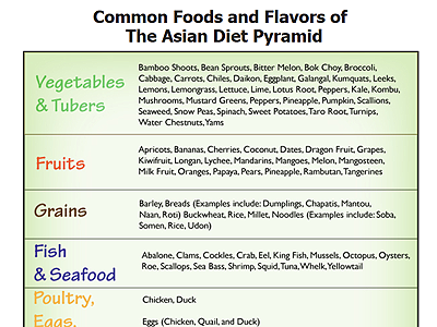 Foods and Flavors of the Asian Pyramid