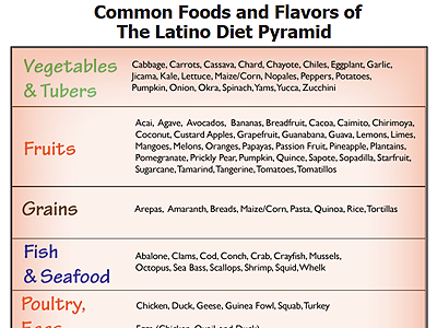 Foods & Flavors of Latin American Pyramid