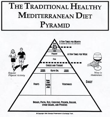 Original Mediterranean Diet Pyramid