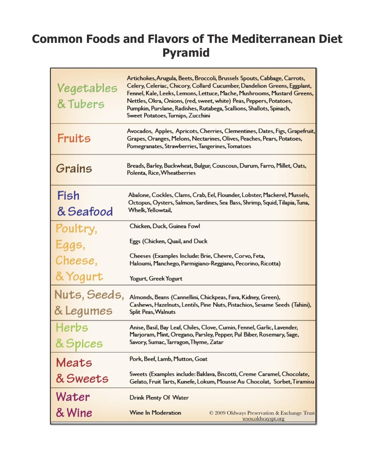 Med Foods Table BC.jpg