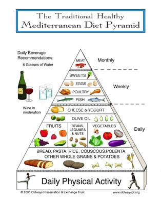esempio dieta settimanale per dimagrire