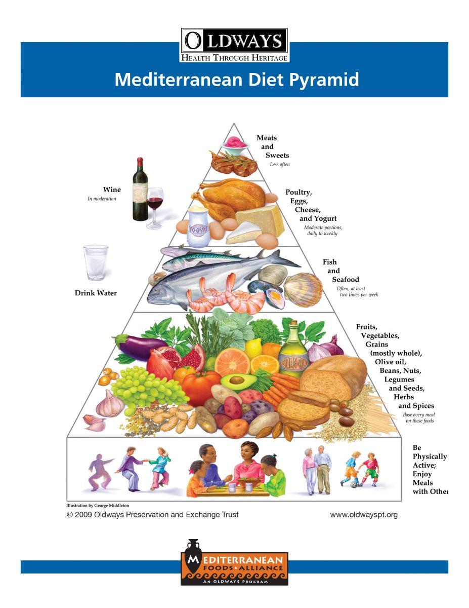Med Pyramid Flyer.jpg