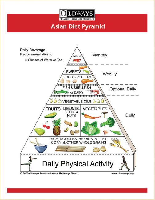 Oldways Asian Diet Pyramid